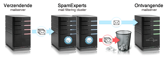 spamexperts spamfilter
